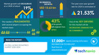Mobile Biometrics Market Size, Share, Trends, Industry Analysis, and Opportunities |17000+ Technavio Reports