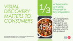 For Half Of Americans, Seeing A Product Image Motivates Them To Buy, According To A New Consumer Sentiment Survey