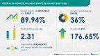 In-vehicle Payment Services Market  to grow by USD 2.31 bn from 2021 to 2025 |High Correlation between Consumer Electronics & Connected Car Solutions to Boost Market Growth |17000+ Technavio Reports