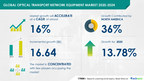 USD 16.64 bn in Growth Optical Transport Network Equipment Market|Growing Mobile Data Traffic to Boost Growth|Technavio