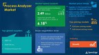"""USD 2.49 Billion Growth expected in """"Process Analyzer Market"""" by..."""