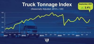 ATA Truck Tonnage Index September 2021