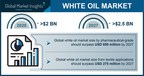 The White Oil Market is likely to exceed USD 2.5 billion by 2027, says Global Market Insights Inc.