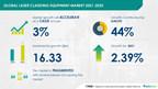 USD 16.33 Mn growth in Laser Cladding Equipment Market | Europe to Occupy 44% Market Share | Technavio