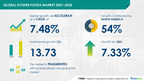 Kosher Foods Market to grow by USD 13.73 bn from 2021 to 2025 | Rise in Jewish & Muslim Population to Boost Market Growth | 17000+ Technavio Research Reports