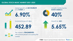 Stock Music Market to Grow by USD 452.89 mn from 2021 to 2025 | Rising Adoption of Subscription Model to Boost Market Growth | 17,000+ Technavio Research Reports