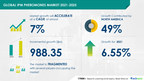 iUSD 988.35 Mn growth in Integrated Pest Management (IPM)...