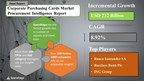 USD 232 Billion Growth expected in Corporate Purchasing Cards Market by 2024 | Top Spending Regions and Market Price Trends - Forecast and Analysis | SpendEdge