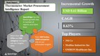 Global Thermometer Market Procurement Intelligence Report with COVID-19 Impact Analysis | SpendEdge