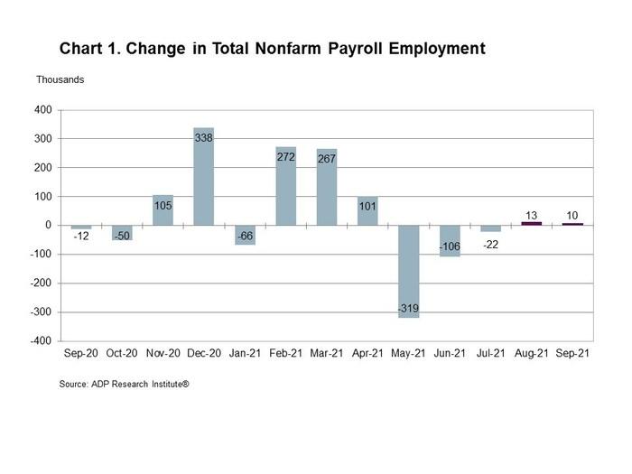 图1所示。非农私营就业总量的变化