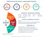 Global Robotics End-Of-Arm Tooling Market to Reach $6.7 Billion by 2026