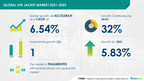 Life Jacket Market to grow at a CAGR of 6.54% by 2025|Evolving...