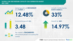 USD 3.48 bn Growth in Low and Medium Capacity Gas Generator...