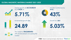 USD 24.89 Billion Growth in Magnetic Materials Market between 2021-2025   Product, Application & Geography Segments   17000+ Technavio Research Reports
