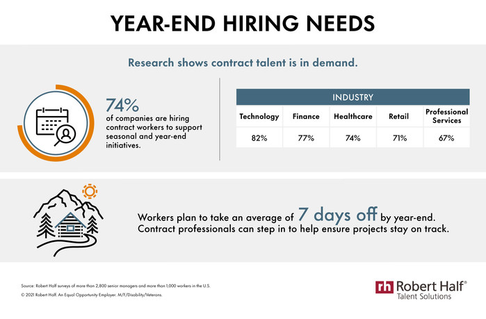 Survey: 74% Of Companies Are Hiring Contract Professionals For Seasonal And Year-End Needs
