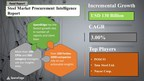 Steel Sourcing and Procurement Market during 2019-2024  Monitor...