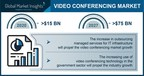Video Conferencing Market to hit $75 billion by 2027, Says Global Market Insights Inc.