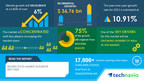 Frozen Food Market in Europe to Grow by USD 36.76 bn from 2021 to 2025|Technavio