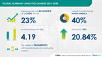 USD 4.19 Bn growth in Learning Analytics Market 2021-2025 |...