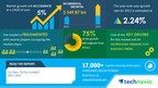 Textile Market Potential Growth Variance Will be USD 549.87 Bn | Increasing Demand for Natural Fibers to Boost Growth | Technavio
