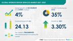 Interior Design Services Market Growth Will be USD 24.13 bn| Growth in Demand From Commercial Infrastructure Sector to Boost Market Growth | 17,000+ Technavio Research Reports