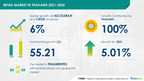 Retail Market In Thailand To Grow by USD 55.21 Bn | Growing Demand for Convenience Food Products to Boost Market Growth|17,000+ Technavio Research Reports