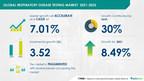 7.01% CAGR in Respiratory Disease Testing Market 2021-2025 |...