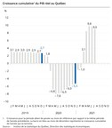 PIB réel du Québec aux prix de base : baisse de 0,7 % en juillet 2021