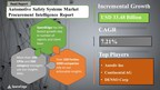 """SpendEdge's Survey on """"Automotive Safety Systems"""" Reveals that this Market will have a Growth of USD 33.48 Billion by 2025"""