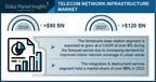Telecom Network Infrastructure Market revenue to cross USD 120 Bn ...