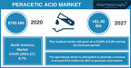 The Peracetic Acid Market slated to surpass USD 1.45 billion by 2027 says Global Market Insights Inc.