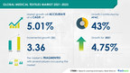 Medical Textiles Market to grow at a CAGR of 5.01% by 2025| Evolving Opportunities with Ahlstrom-Munksjo Oyj and Asahi Kasei Corp. |17000+ Technavio Reports