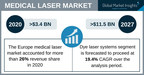 Medical Laser Market revenue to cross USD 11.5 Bn by 2027: Global Market Insights Inc.