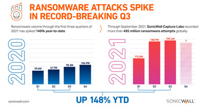 SonicWall: 'The Year of Ransomware' Continues with Unprecedented Late-Summer Surge