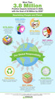 Herbalife Nutrition Launches First Global Responsibility Report