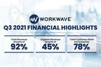 WorkWave Continues to Drive Powerful Growth Through Third Quarter 2021