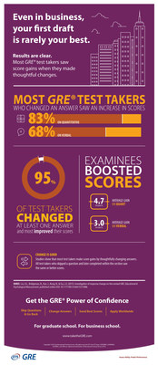 New Research Shows Most GRE(R) Test Takers Boosted Scores when Changing Answers