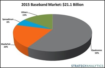 Strategy Analytics: Baseband Revenue Declines 5 Percent in 2015