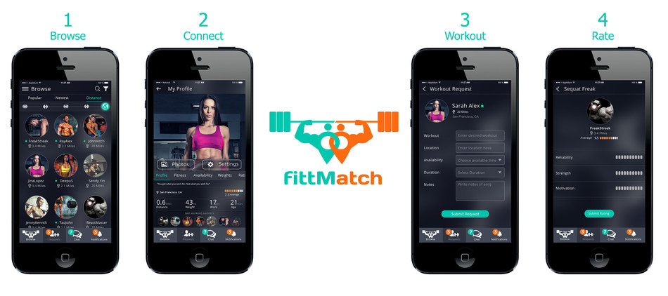 The new FittMatch app improves exercise results through letting users find ideal workout partners.