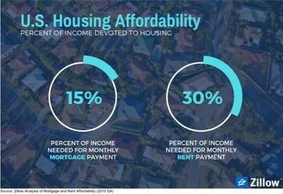 U.S. Housing Affordability