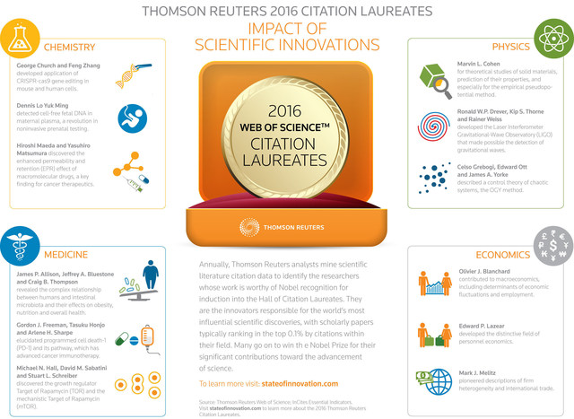 Thomson Reuters announces the 2016 Citation Laureates, candidates for Nobel Prizes this year. Go to stateofinnovation.com. Vote for your favorite: https://tmsnrt.rs/2cQMfPb