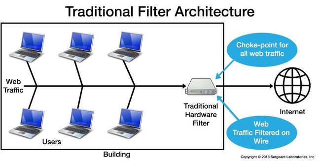 Traditional content filters sit on the wire, creating a choke-point for web traffic. Traditional content filters also struggle to work properly when devices leave the school network or request content secured by SSL/TLS protocols.
