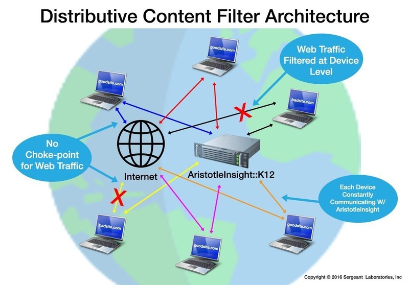 AristotleInsight::K12's Distributive Content Filter works at the device level to eliminate network choke-points, regardless of device type or location. The solution also seamlessly filters content secured with SSL/TLS protocols.