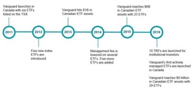 Vanguard Canada: A Timeline (CNW Group/Vanguard Investments Canada Inc.)