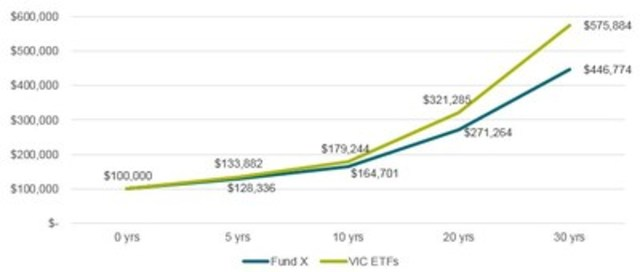 Pay less, earn more - Impact of low-cost investments over time: Investment fees add up over time. To illustrate this, the attached graph calculates the potential cost savings on a typical Canadian portfolio over time. For instance, if you invested $100,000 in an ETF with Vanguard's average management expense ratio (MER) of 0.15%, in 30 years your investment could have earned $129,110 more than someone who invested in a higher-cost investment with an average MER of 1.00%. (CNW Group/Vanguard Investments Canada Inc.)