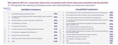 Satisfied vs. unsatisfied customers