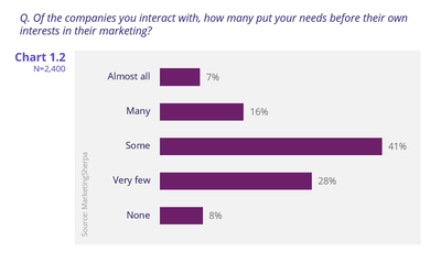 Putting customer needs first before company marketing