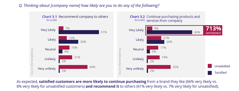 Likelihood of recommending companies or purchasing from them