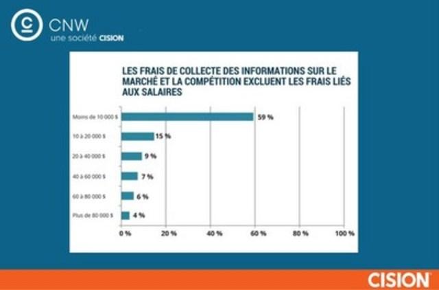Les frais de collecte des informations sur le marché et la compétition excluent les frais liés aux salaires (Groupe CNW/Groupe CNW Ltée)