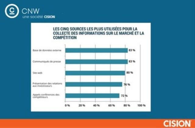 Les cinq sources les plus utilisées pour la collecte des informations sur le marché et la compétition (Groupe CNW/Groupe CNW Ltée)